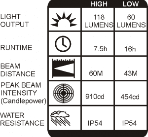 ANSI results for 2755 headlamp 118 lumens 7.5 hours runtime 60 metre beam 910 candlepower IPX7 ingress protection rating.